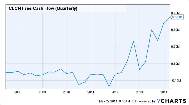 CLCN Free Cash Flow (Quarterly) Chart