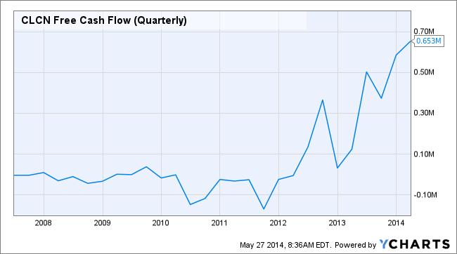 CLCN Free Cash Flow (Quarterly) Chart