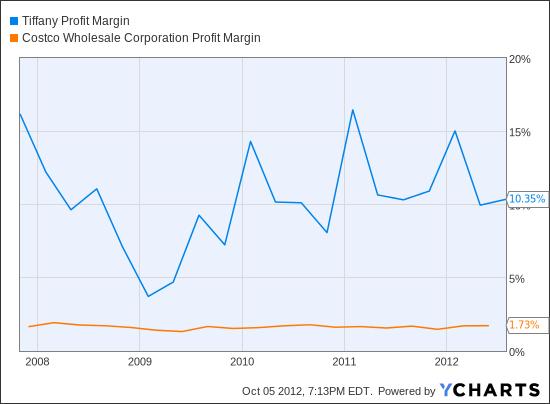 TIF Profit Margin Chart