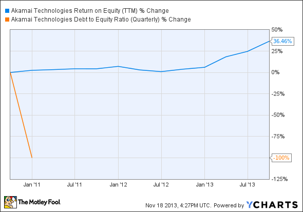 AKAM Return on Equity (TTM) Chart