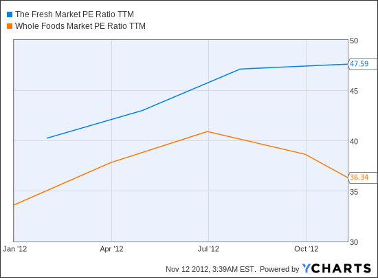 TFM PE Ratio TTM Chart
