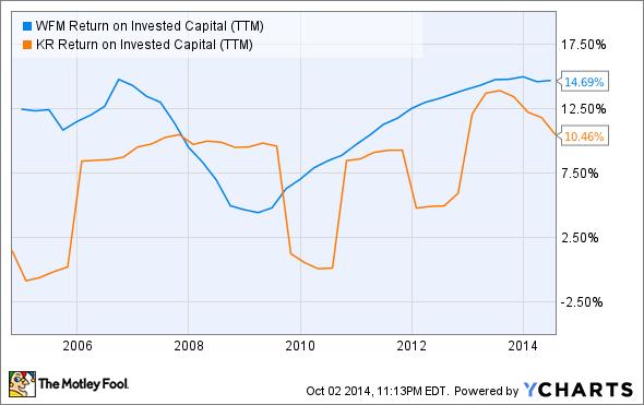 WFM Return on Invested Capital (TTM) Chart