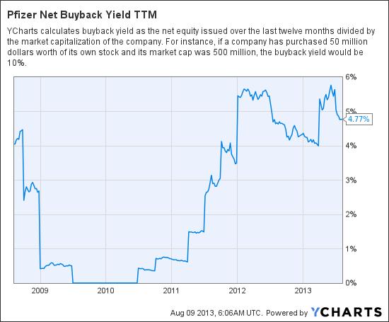 PFE Net Buyback Yield TTM Chart