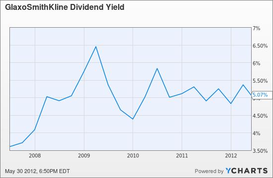 GSK Dividend Yield Chart