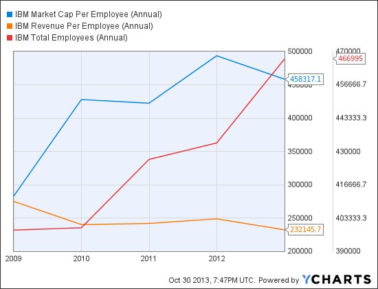 IBM Market Cap Per Employee (Annual) Chart