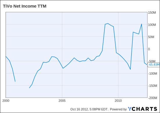 TIVO Net Income TTM Chart