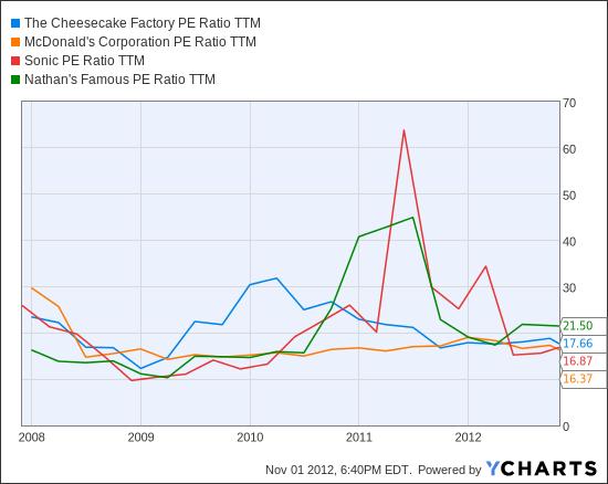 CAKE PE Ratio TTM Chart