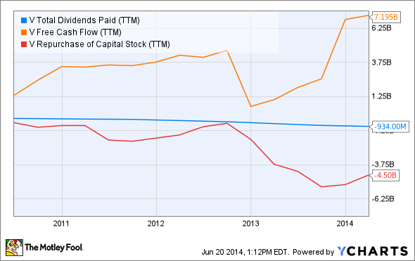 V Total Dividends Paid (TTM) Chart