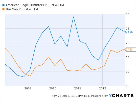 AEO PE Ratio TTM Chart