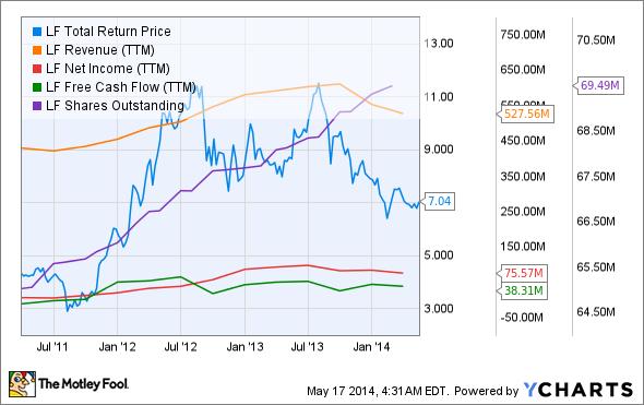 LF Total Return Price Chart
