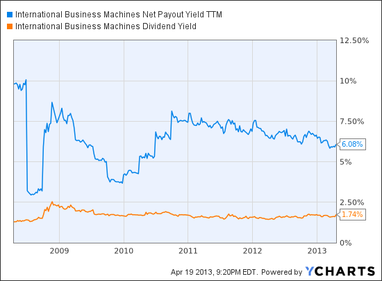 IBM Net Payout Yield TTM Chart