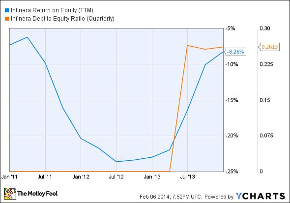 INFN Return on Equity (TTM) Chart