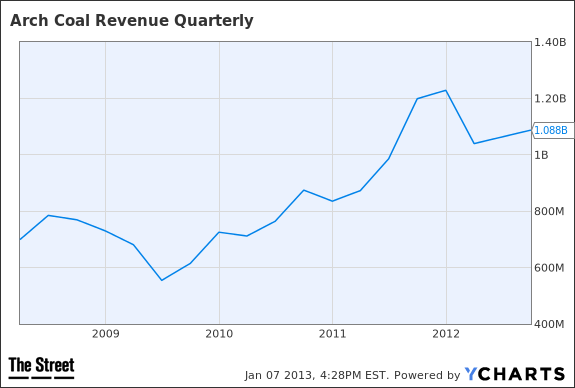 ACI Revenue Quarterly Chart