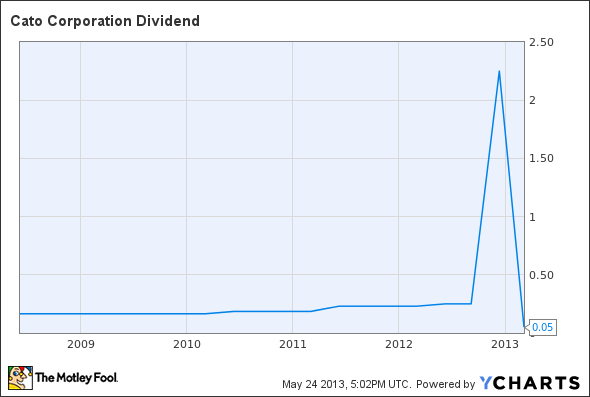 CATO Dividend Chart