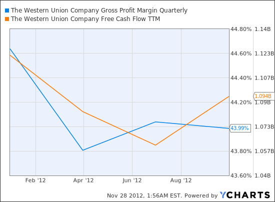 WU Gross Profit Margin Quarterly Chart