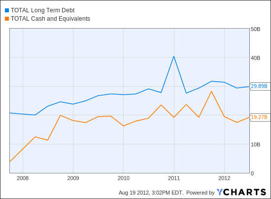 TOT Long Term Debt Chart