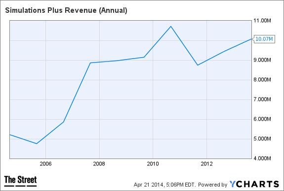 SLP Revenue (Annual) Chart