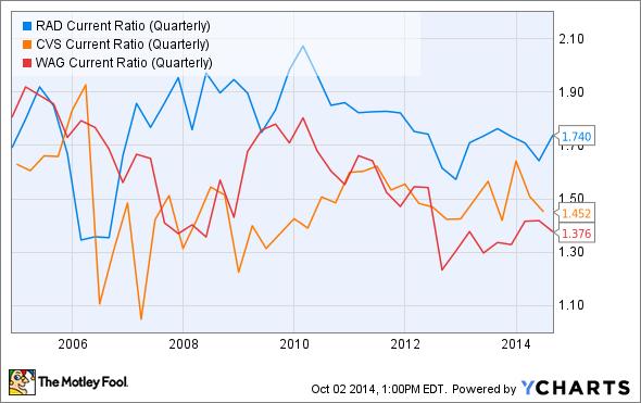RAD Current Ratio (Quarterly) Chart