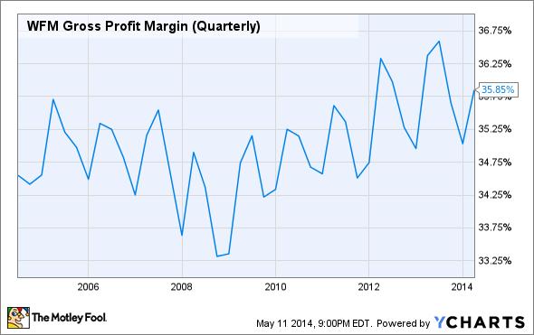 WFM Gross Profit Margin (Quarterly) Chart