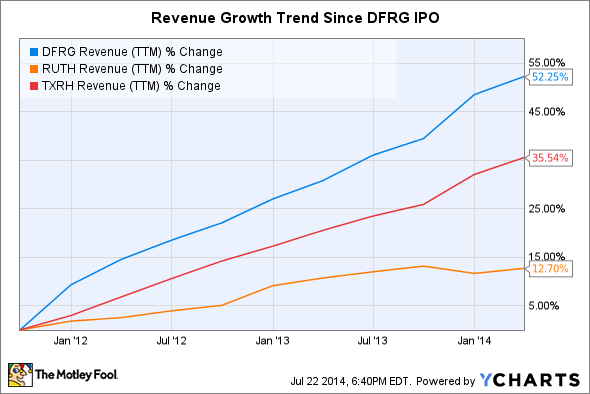 DFRG Revenue (TTM) Chart