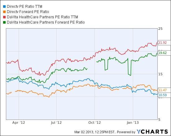 DTV PE Ratio TTM Chart