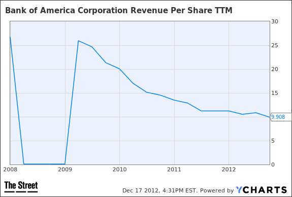 BAC Revenue Per Share TTM Chart