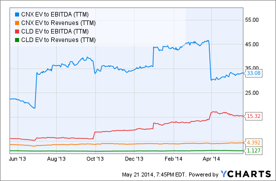CNX EV to EBITDA (TTM) Chart