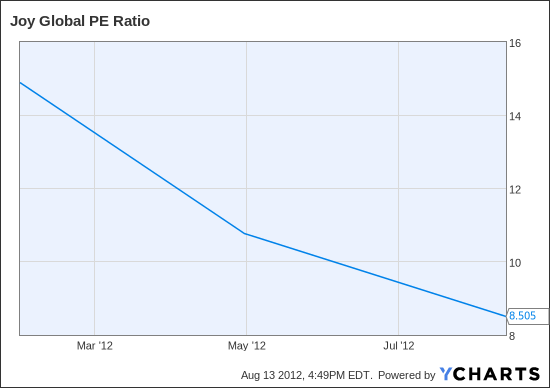 JOY PE Ratio Chart