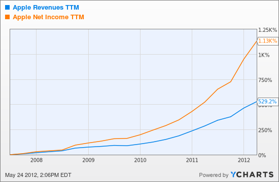 AAPL Revenues TTM Chart