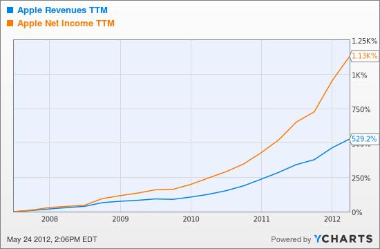 AAPL Revenues TTM Chart