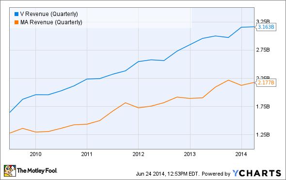 V Revenue (Quarterly) Chart