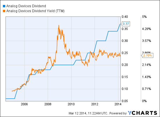 ADI Dividend Chart