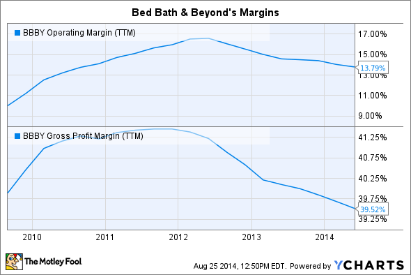 BBBY Operating Margin (TTM) Chart
