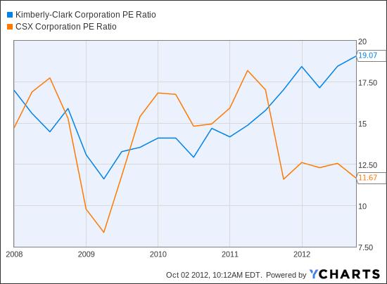 KMB PE Ratio Chart