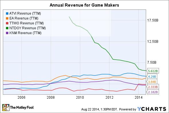 ATVI Revenue (TTM) Chart