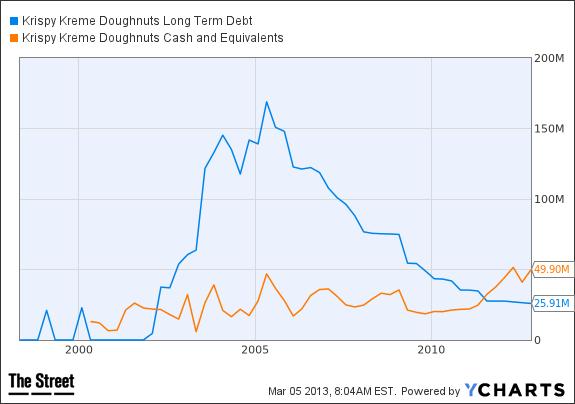 KKD Long Term Debt Chart