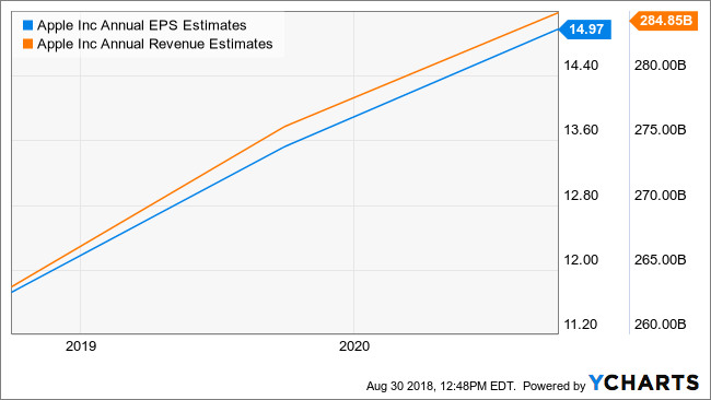 AAPL Annual EPS Estimates Chart