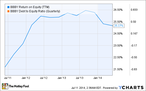 BBBY Return on Equity (TTM) Chart