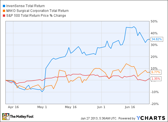 small cap stocks, INVN Total Return Price Chart