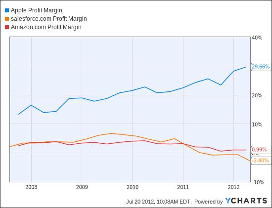 apple inc profit margin quarterly aapl