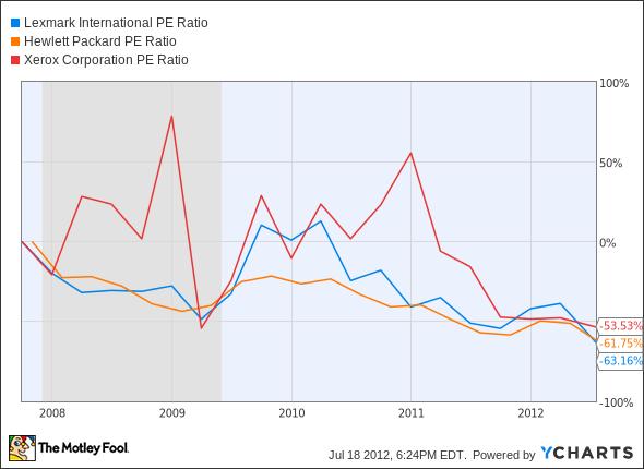 LXK P/E Ratio Chart