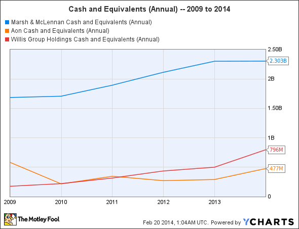 MMC Cash and Equivalents (Annual) Chart