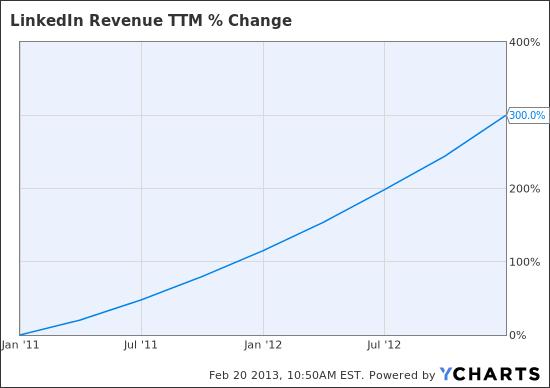 LNKD Revenue TTM Chart