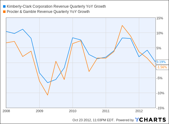 KMB Revenue Quarterly YoY Growth Chart