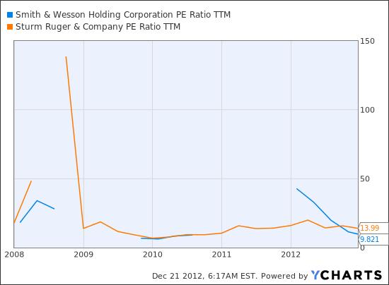 SWHC PE Ratio TTM Chart