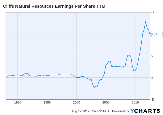 CLF Earnings Per Share TTM Chart