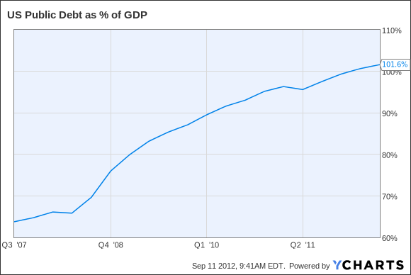 US Public Debt as % of GDP Chart