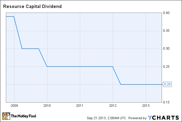 RSO Dividend Chart