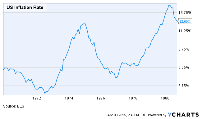 US Inflation Rate Chart