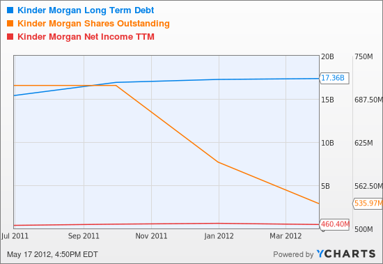 KMI Long Term Debt Chart